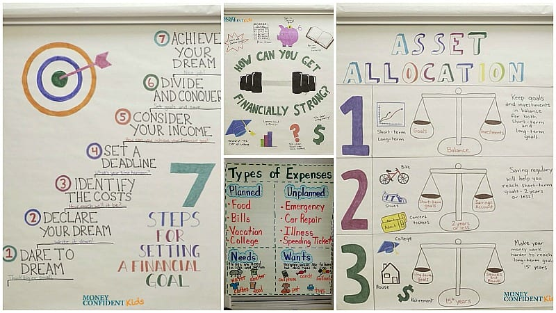 Financial Literacy Anchor Charts to Teach Money Skills to Your Students