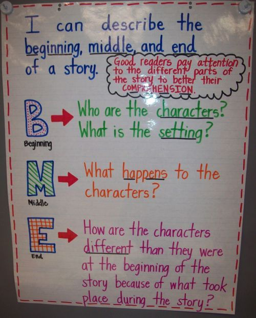 Beginning Middle and End Anchor Chart for reading