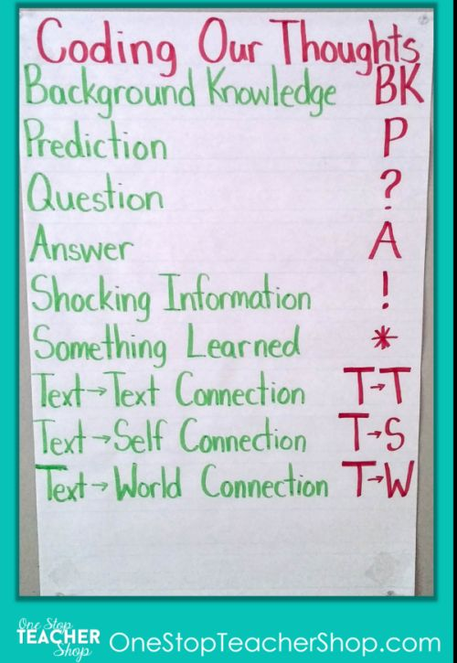Coding Our Thoughts while reading anchor chart
