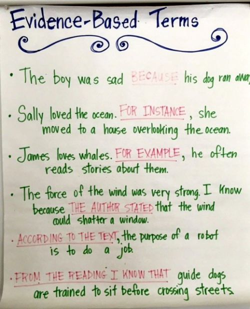 Evidence-Based Terms anchor chart