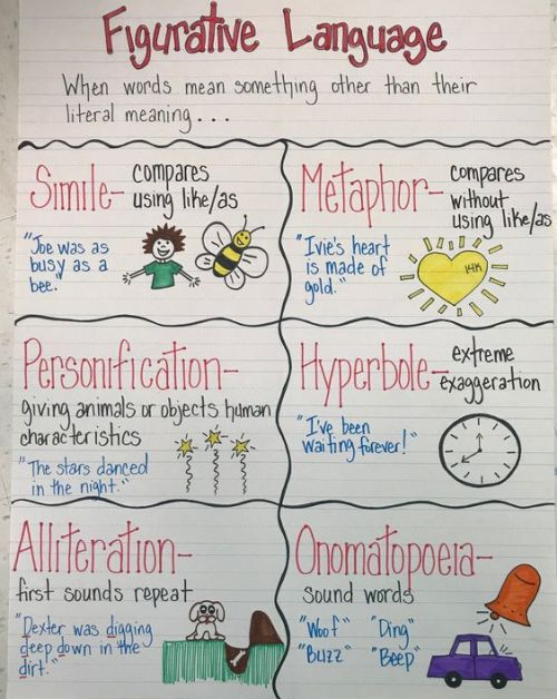Figurative Language anchor chart for reading