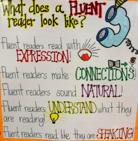 What Does a Fluent Reader Look Like? anchor chart