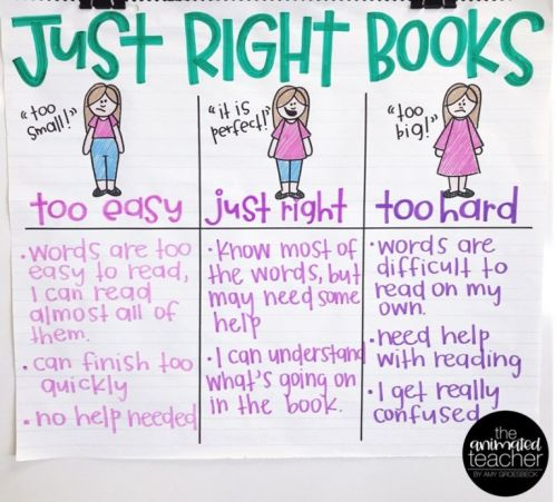 Just Right Books anchor chart (Anchor Charts for Reading)