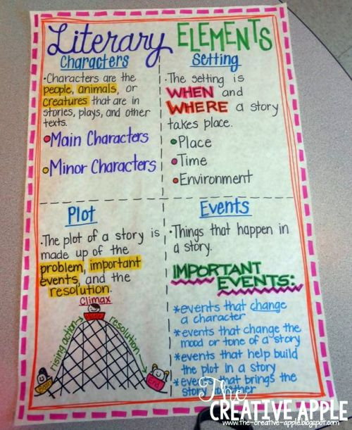 Literary Elements anchor chart with characters, setting, plot, and events