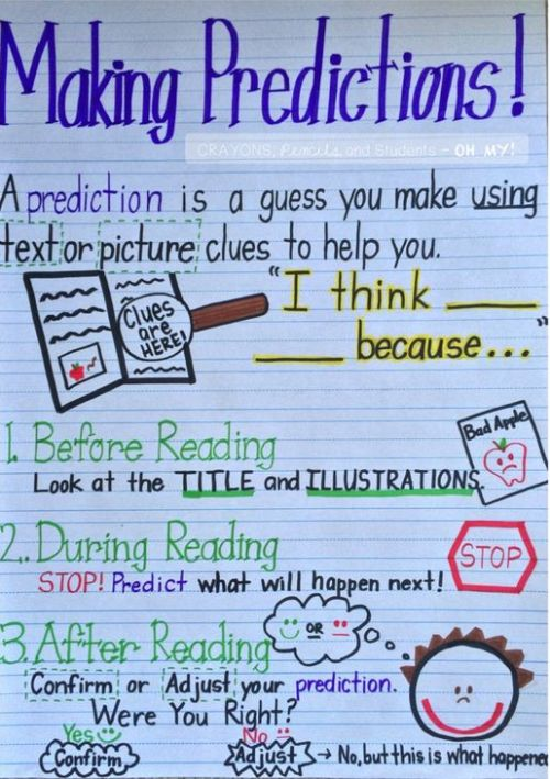 Making Predictions anchor chart with information about what to do before reading, during reading, and after reading