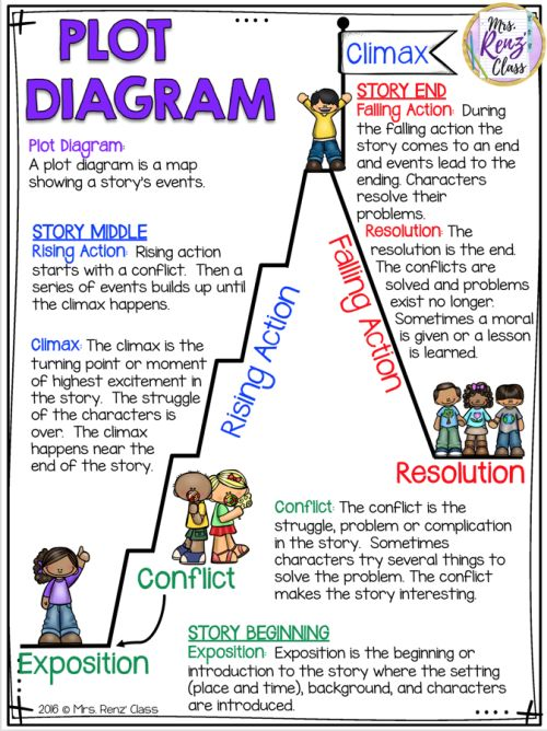 Plot Diagram anchor chart with rising action, climax, and falling action (Anchor Charts for Reading)