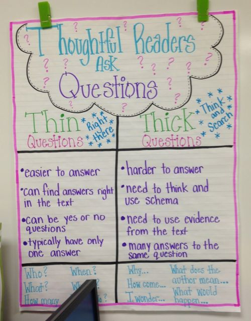 Thick and Thin Questions anchor charts (Anchor Charts for Reading)