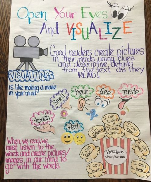 Visualize anchor chart for reading
