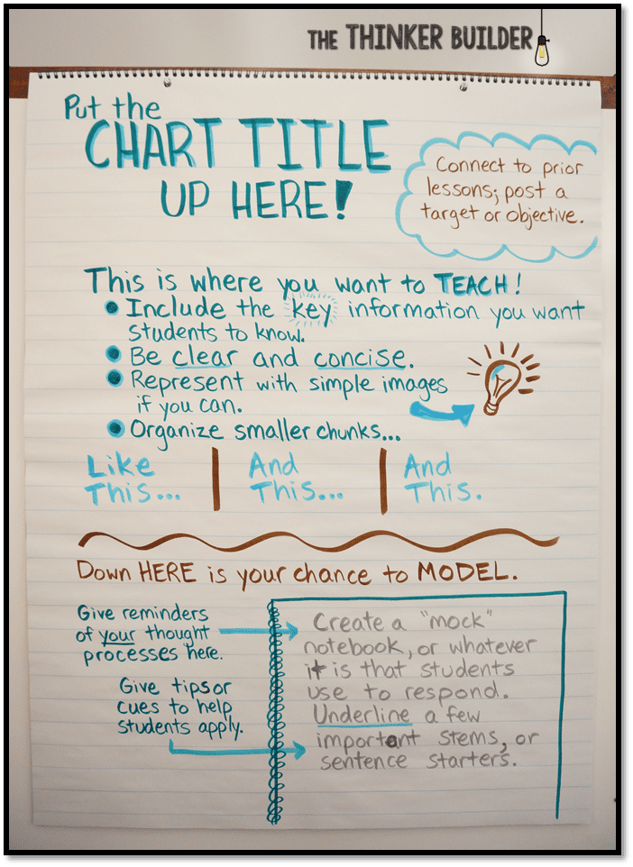 poster with tips for creating anchor charts in the classroom