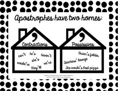 Shows teachers and students how to use apostrophes!