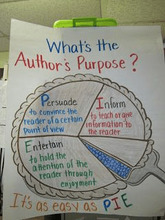 Anchor chart to teach students about author purpose.