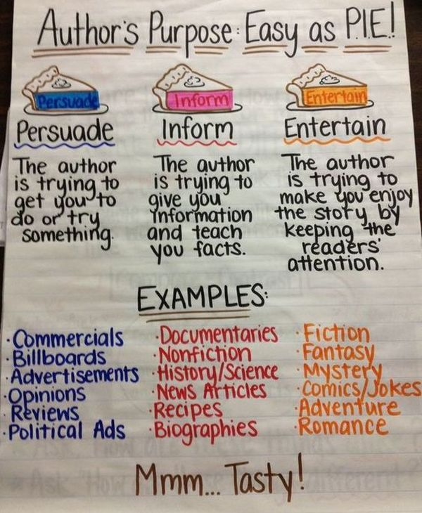 Author's purpose anchor chart with easy as pie, persuade, inform, and entertain and examples