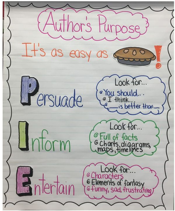 Easy as PIE author's purpose anchor chart with key words to look for