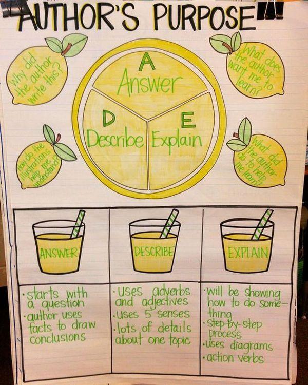 LemonADE anchor chart for author's purpose: Answer, Describe, Explain
