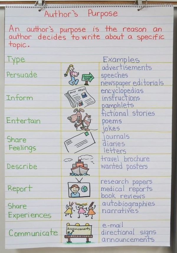 Anchor chart listed multiple types of author's purpose