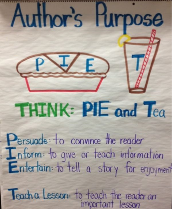 Author's purpose anchor chart for persuade, inform, entertain, and teach