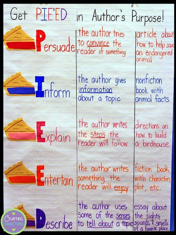 Anchor chart about author's purpose: Persuade, Inform, Entertain, Explain, Describe