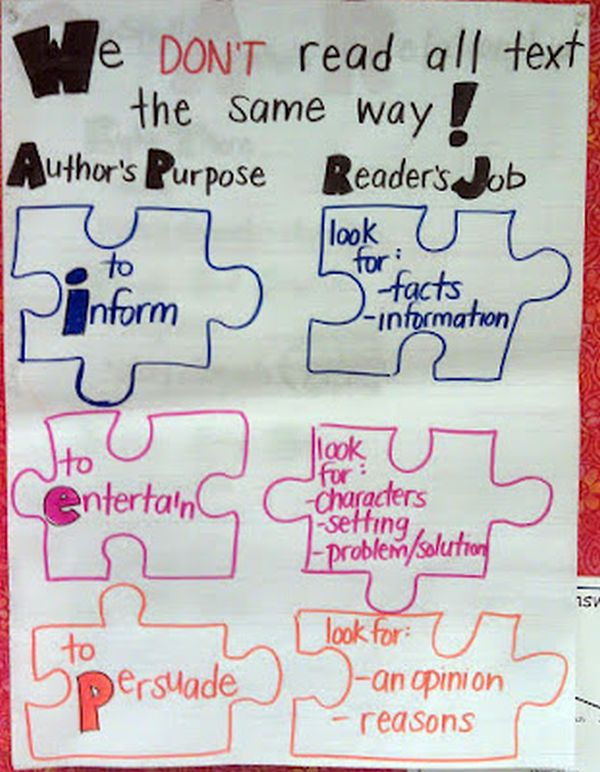 Anchor chart linking author's purpose with the reader's job