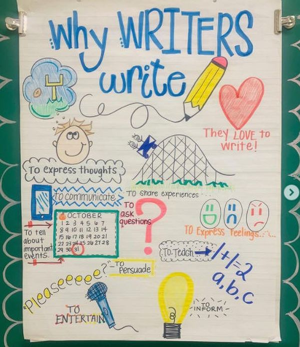 Anchor chart detailing why writers write