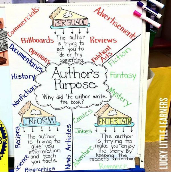 Author's Purpose anchor chart with pieces of pie