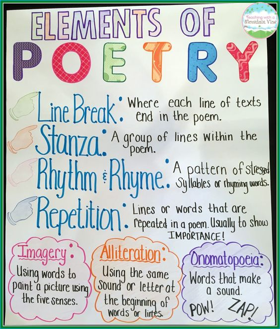 Elements of Poetry anchor chart (Anchor Charts for Reading)