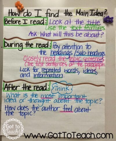 Main idea tips for before, during, and after reading