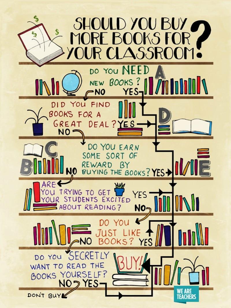 Should You Buy Books Poster: WeAreTeachers