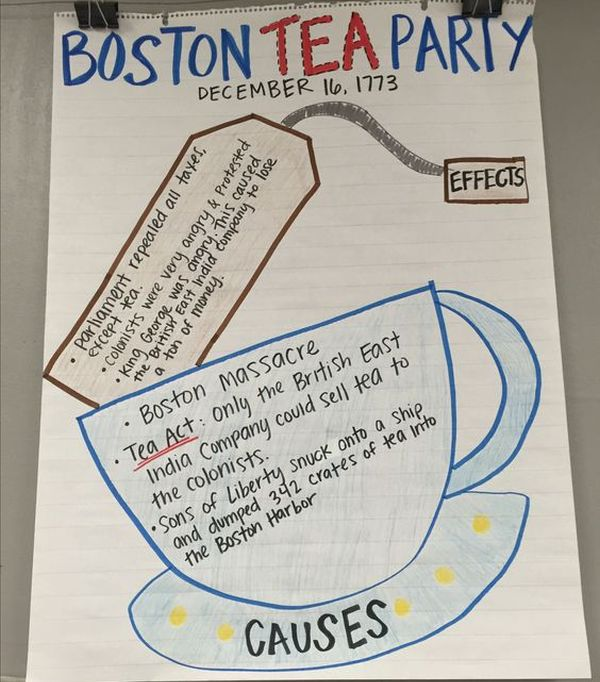 Anchor chart showing the causes and effects of the Boston Tea Party
