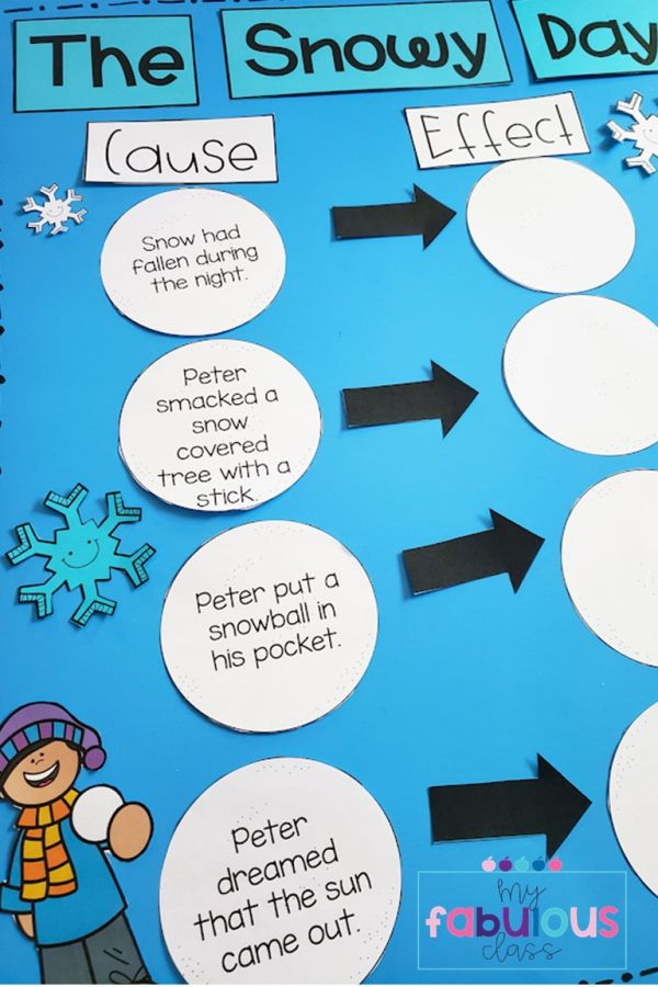 Cause and effect anchor chart for The Snowy Day