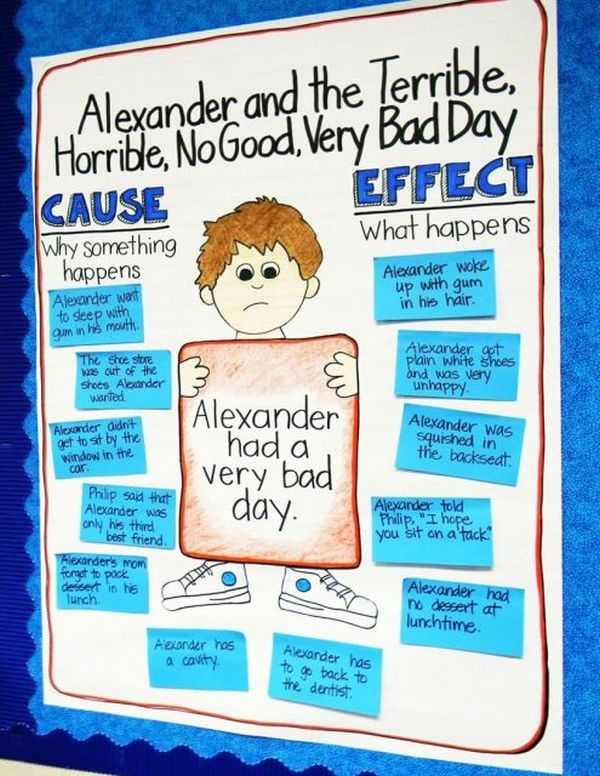 Cause and Effect Anchor Chart for Alexander and the Terrible, Horrible, No Good Very Bad Day