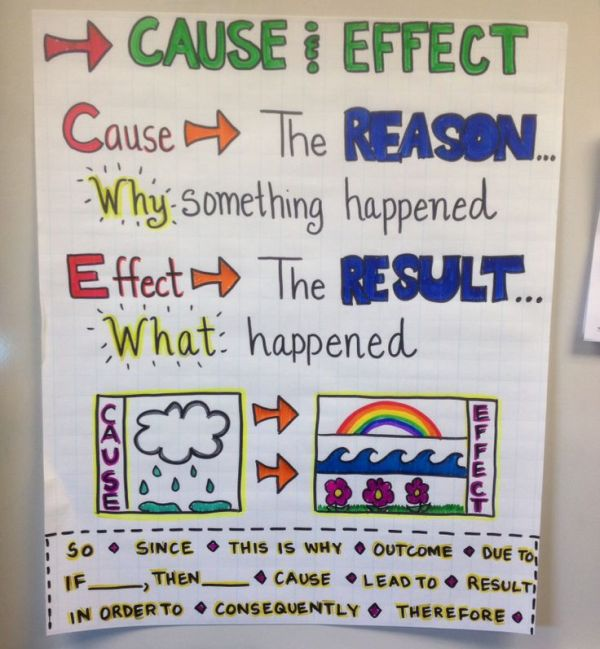 Cause and Effect anchor chart with arrows and illustrations