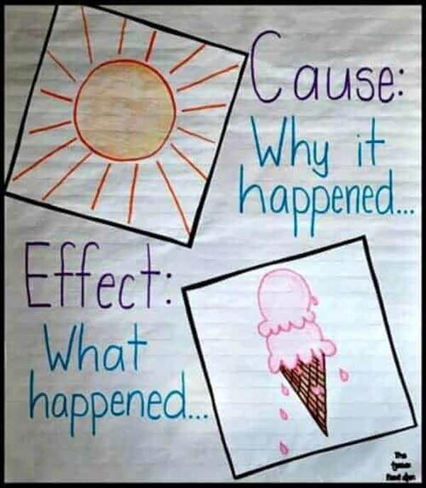 Anchor chart defining cause and effect with pictures of the sun and melting ice cream (Cause and Effect Anchor Charts)