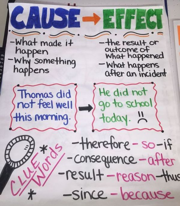 Cause and Effect anchor chart showing clue words to look for