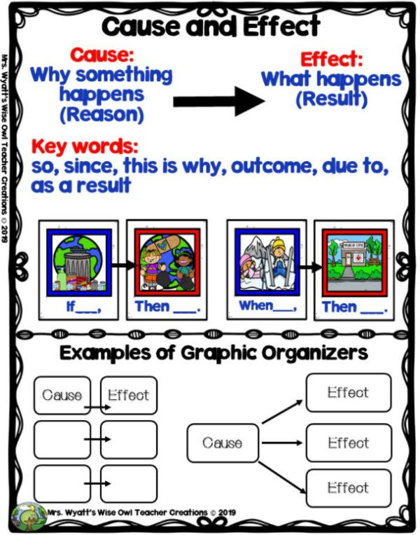 Cause and effect anchor chart that includes graphic organizer ideas (Cause and Effect Anchor Charts)