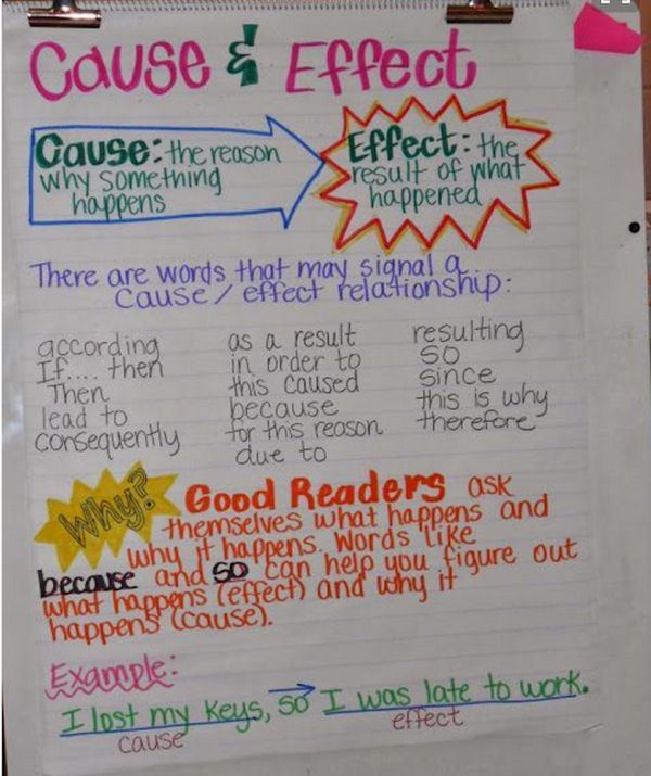Cause and effect anchor chart listing lots of clue words to help students identify cause (Cause and Effect Anchor Charts)