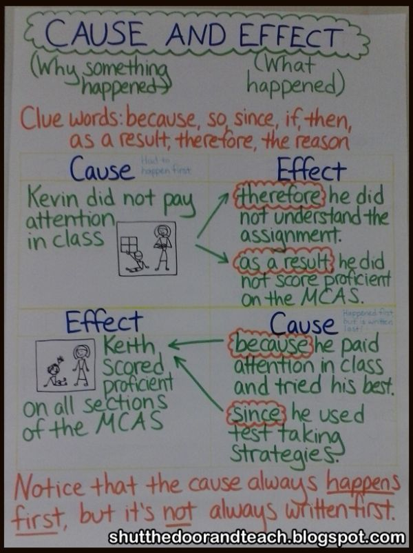 Cause and Effect anchor chart with examples of clue words used in sentences