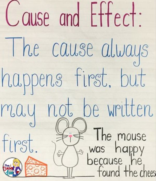 Cause and Effect anchor chart. Text reads: The cause always happens first, but may not be written first. (Cause and Effect Anchor Charts)