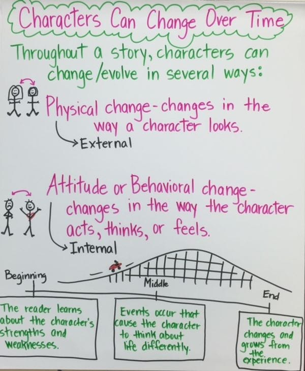 Anchor chart about character change over time, including physical and mental traits (Character Traits Anchor Charts)
