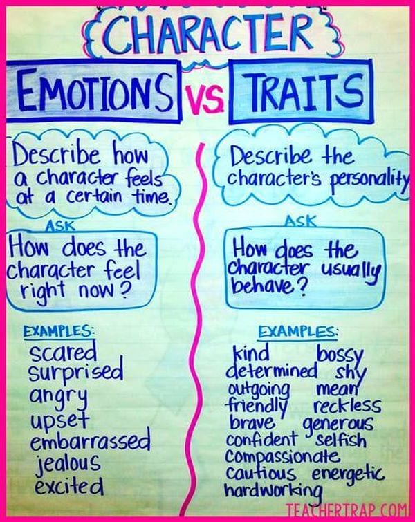 Anchor chart comparing character emotions and traits