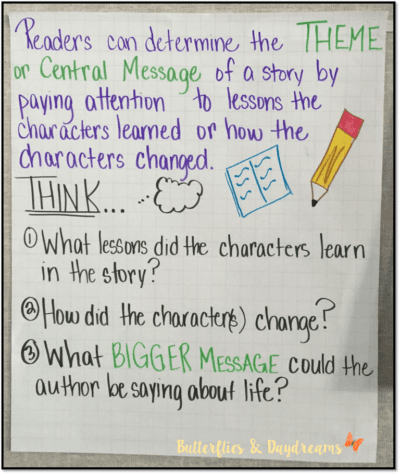 Central message and questions to ask when determining theme anchor chart