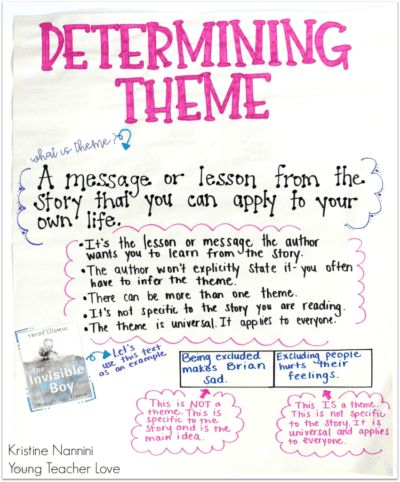 Determining theme anchor chart with theme examples