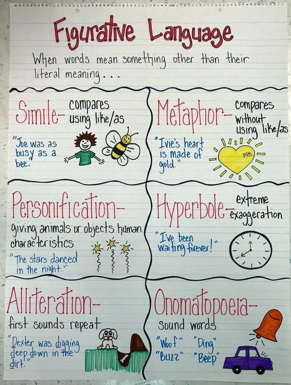 The basics of figurative language anchor chart with simile, metaphor, personification, hyperbole, alliterations, and onomatopoeia