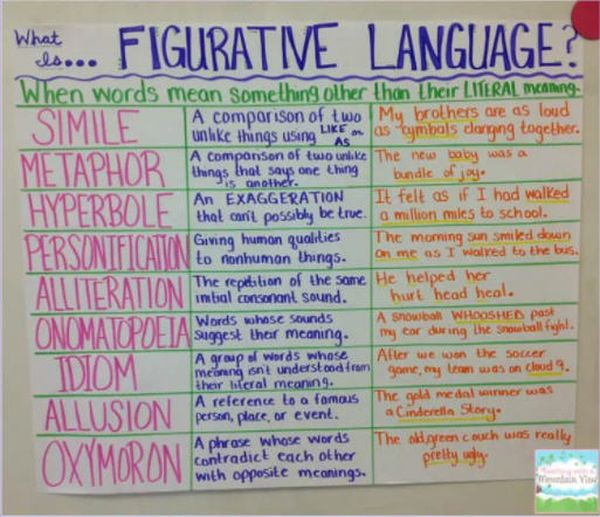 Figurative language anchor chart with definitions and examples