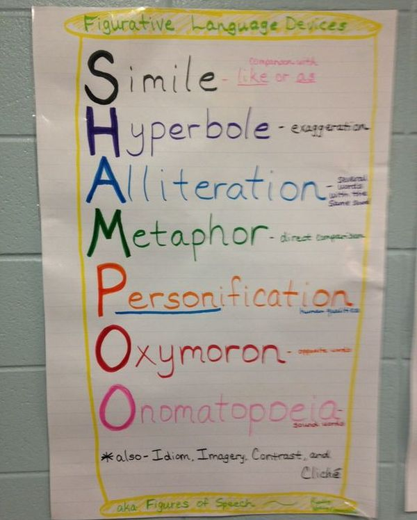 SHAMPOO anchor chart: simile, hyperbole, alliteration, metaphor, personification, oxymoron, onomatopoeia (Figurative Language Anchor Charts)