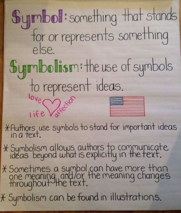Symbols and symbolism anchor chart with examples (Figurative Language Anchor Charts)
