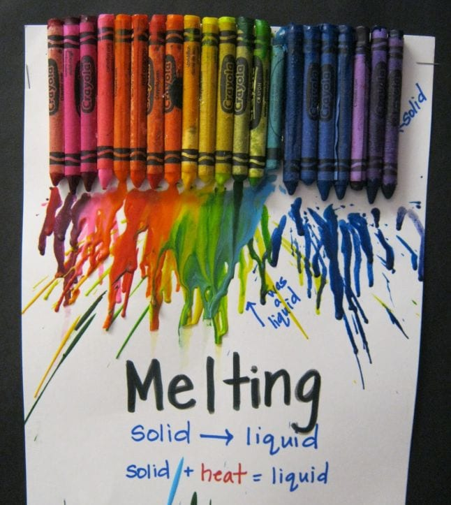 A rainbow of crayons laid on white paper, melting and running down. Text reads Melting: Solid to Liquid, Solid plus Heat equals Liquid