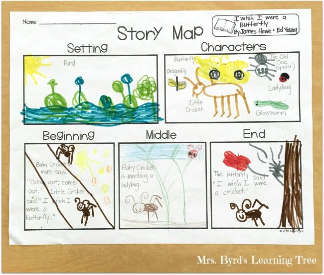 Story Map with illustrations of the parts of the book I Wish I Were a Butterfly