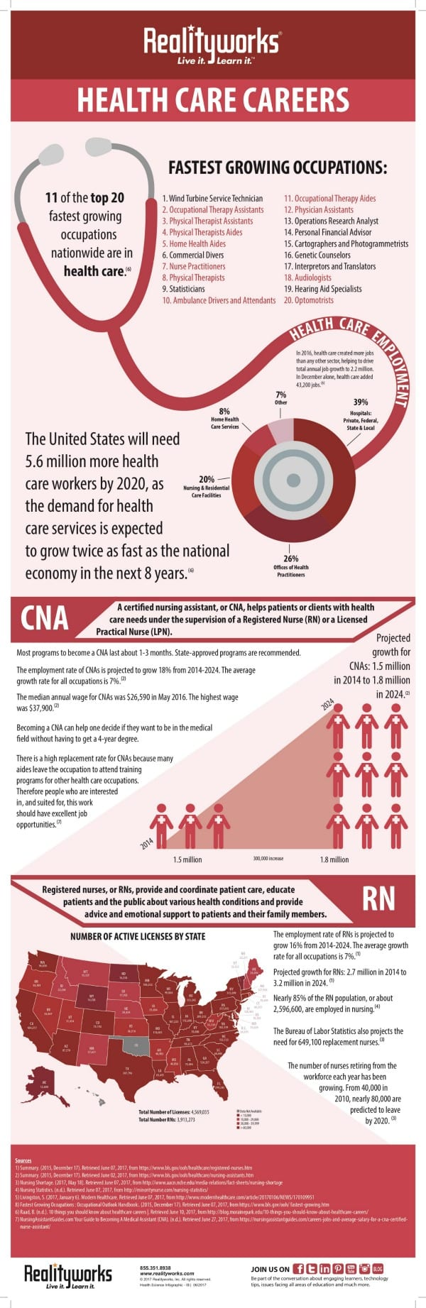 Health care careers infographic
