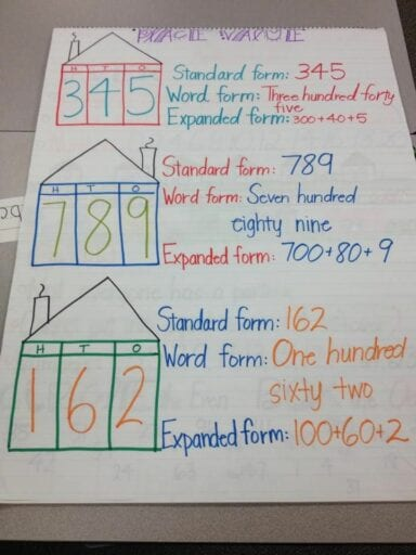 Using house to teach place value on an anchor chart