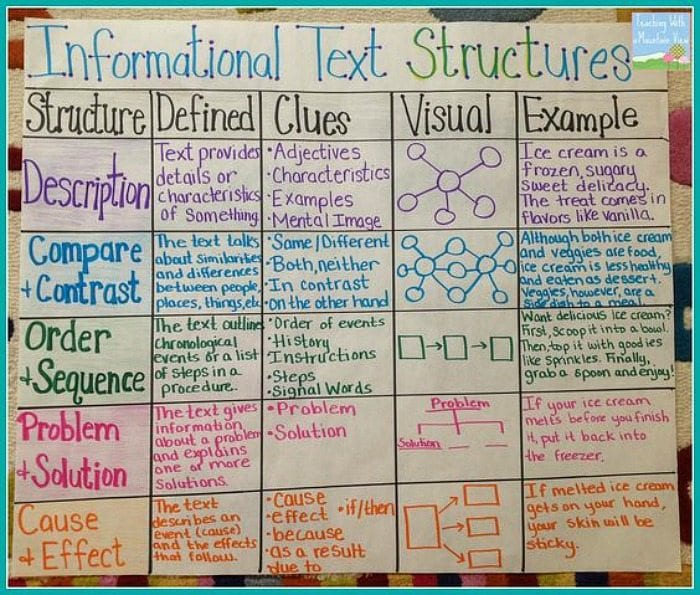 Writing anchor chart about text structures, including description, compare and contrast, and order sequence